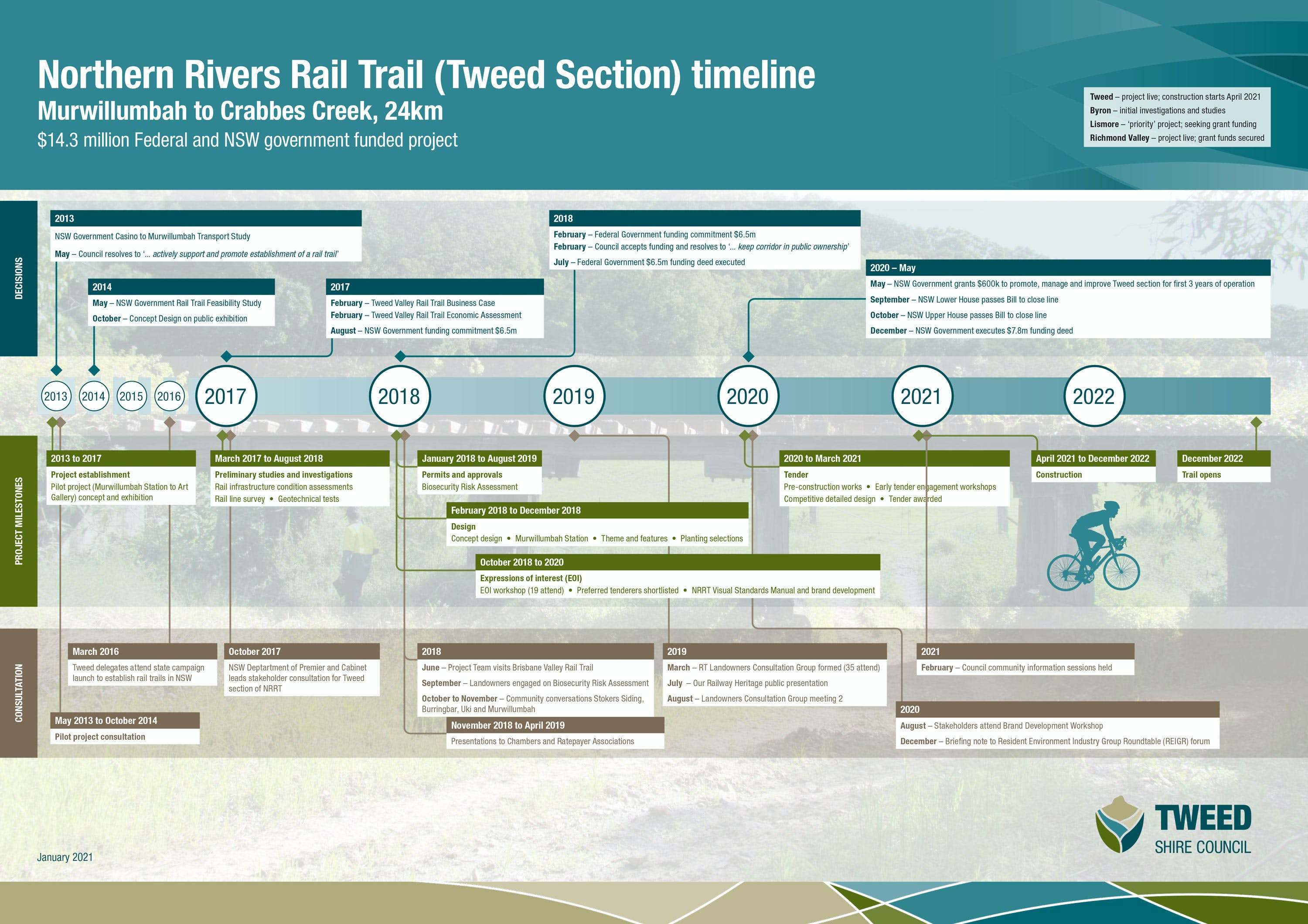 1266_NRRail-Trail-(Tweed-section)-timeline.jpg