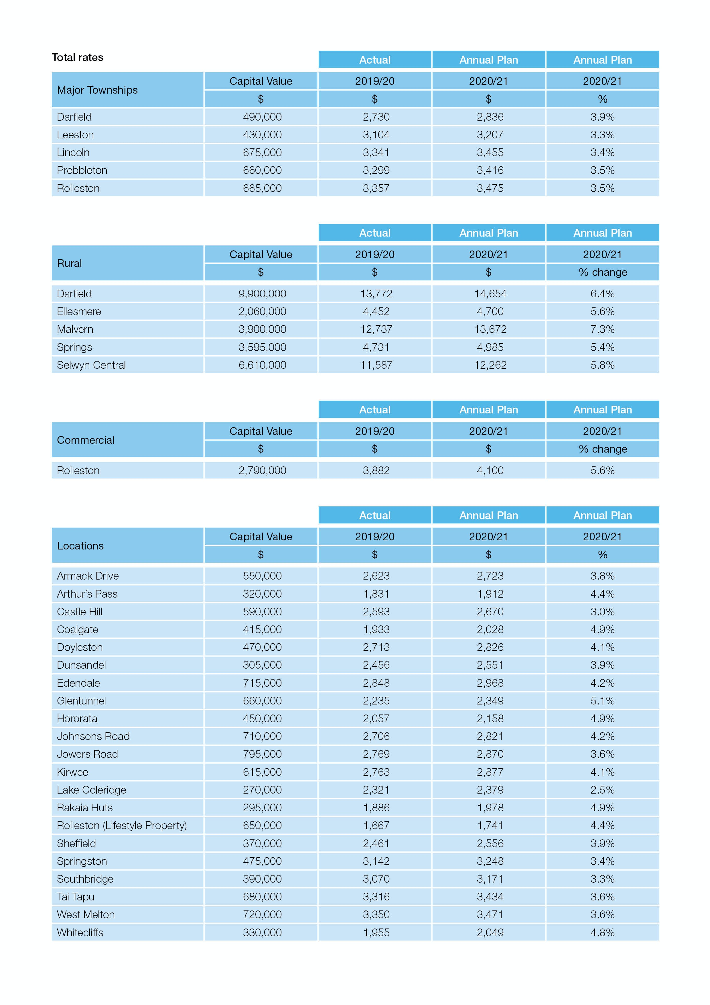Rates changes 2020/21 (table)