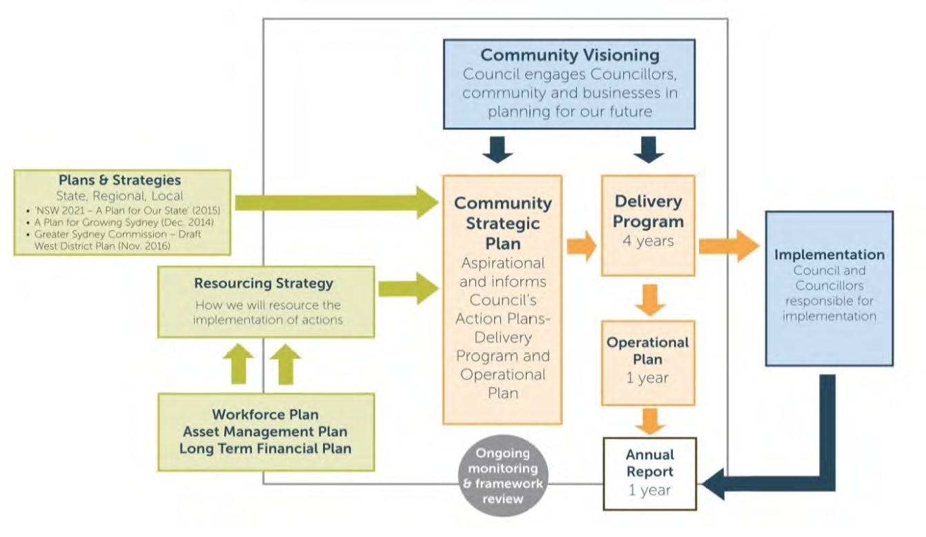 Integrated Planning And Reporting Framework