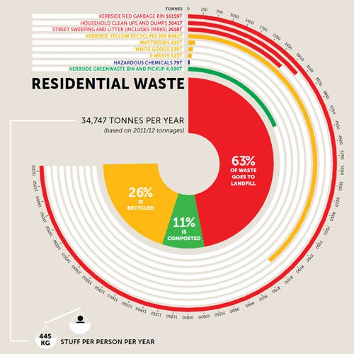 Residential Waste