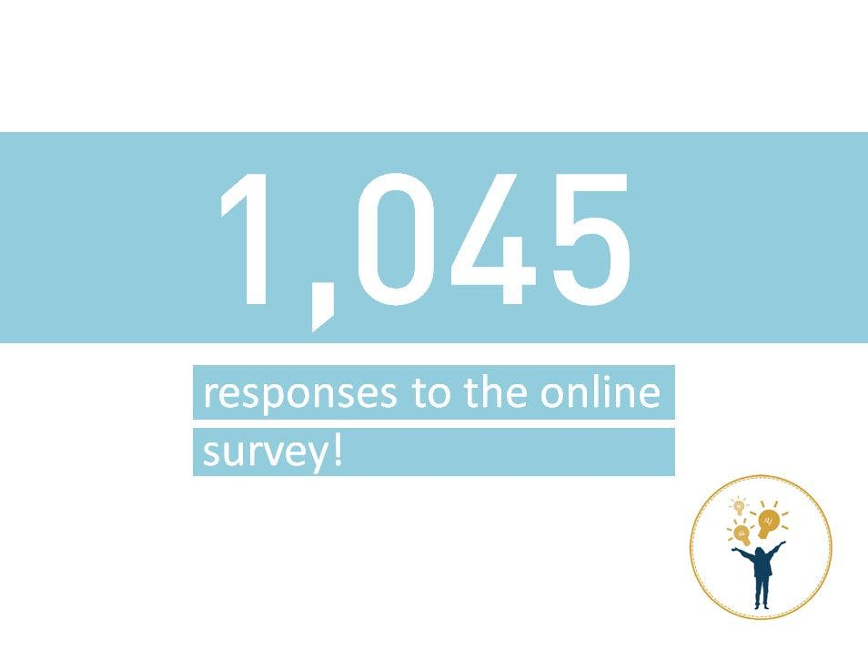 1045 Surveys!