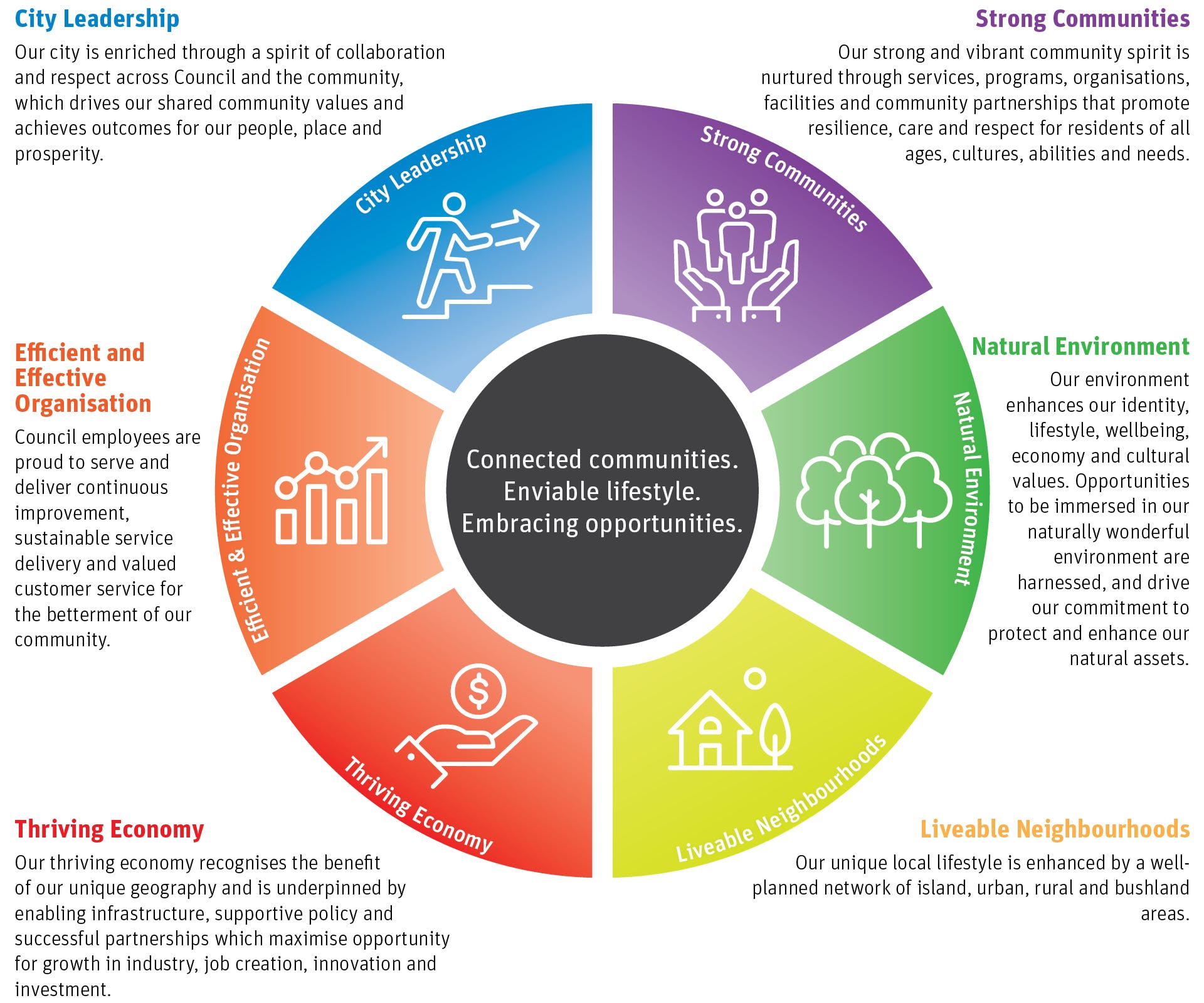 01578 Draft Corporate Plan engagement - Goals graphic 1920px.jpg