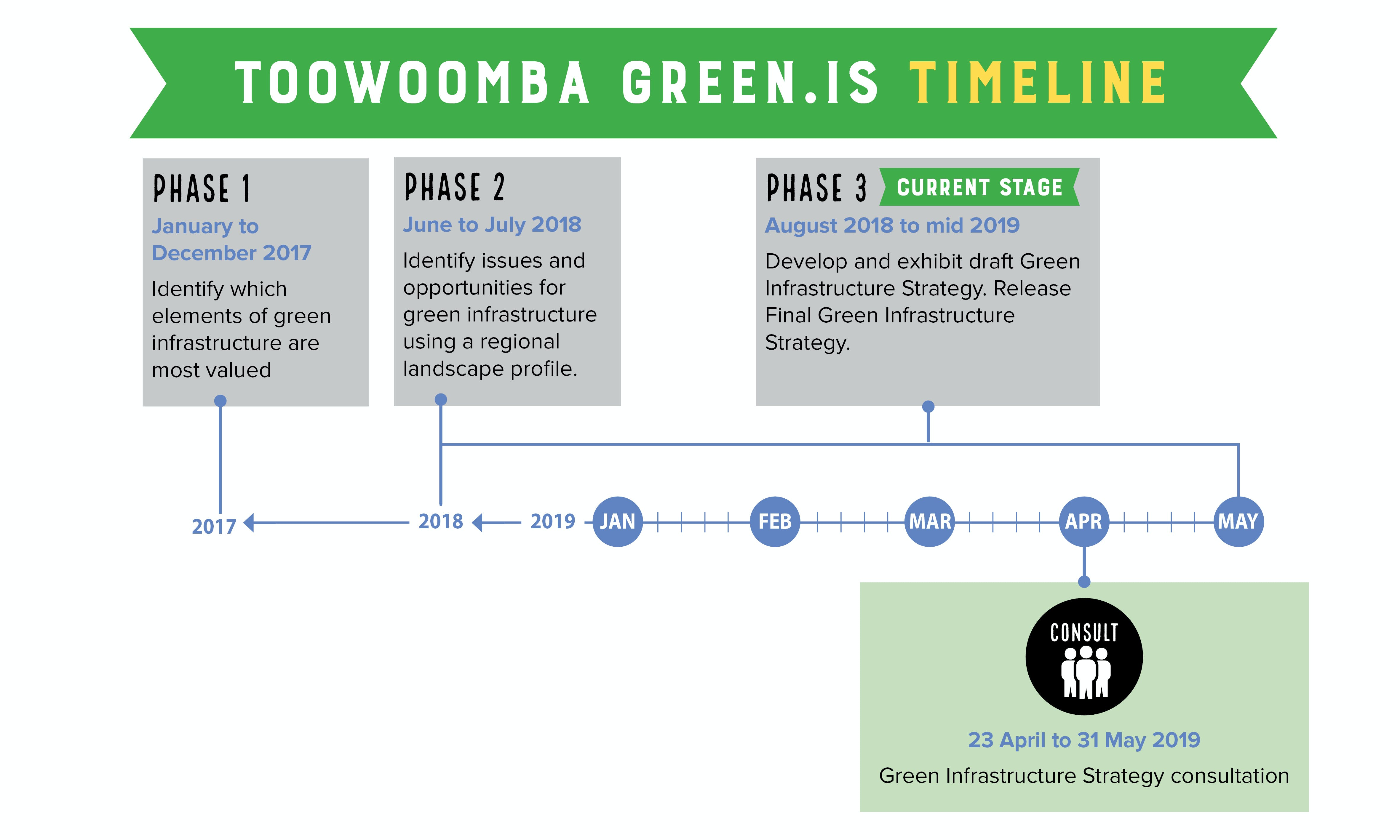 Green.IS Timeline