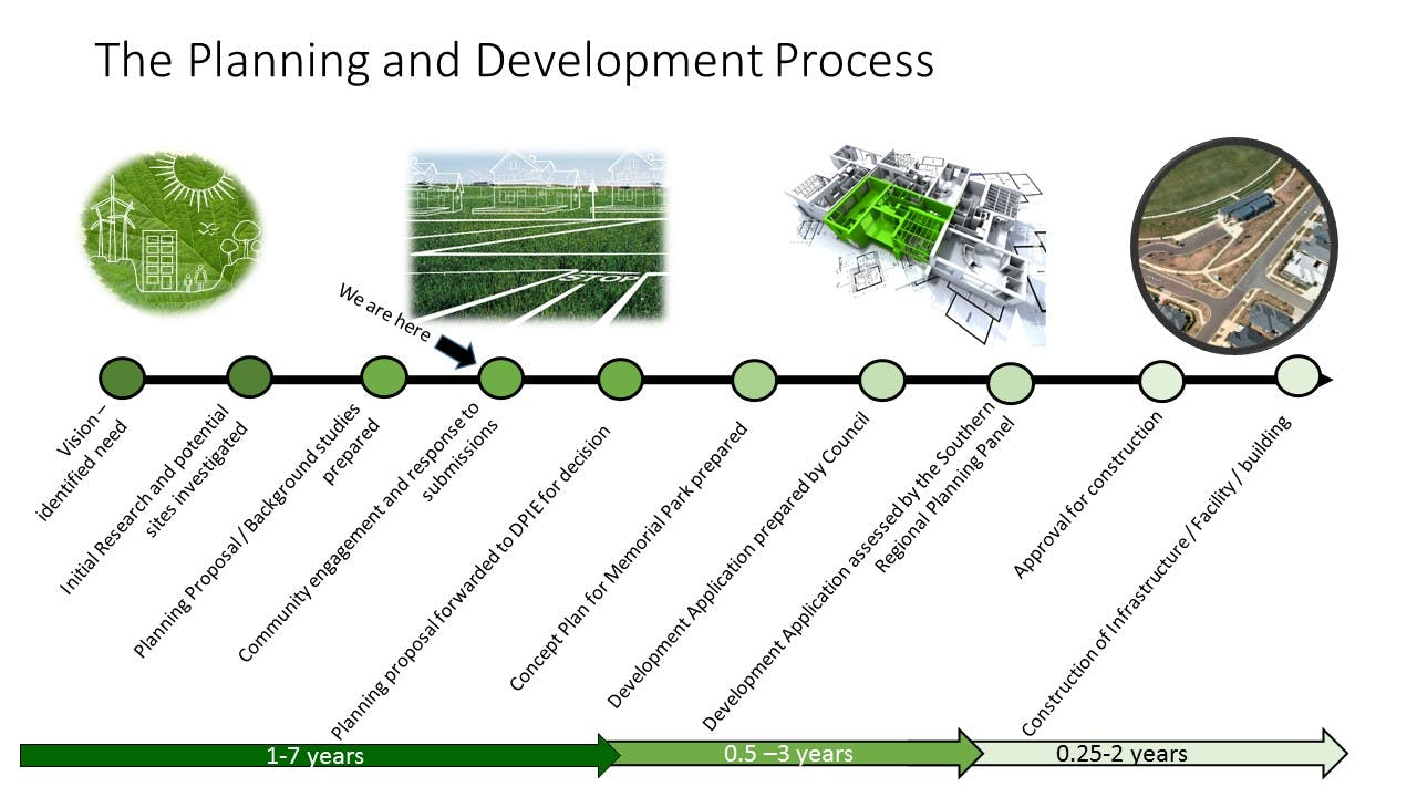 Diagram - Planning and Development Process - Including Timeframe -  Memorial Park.jpg