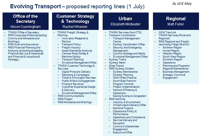 Proposed Reporting Lines 1