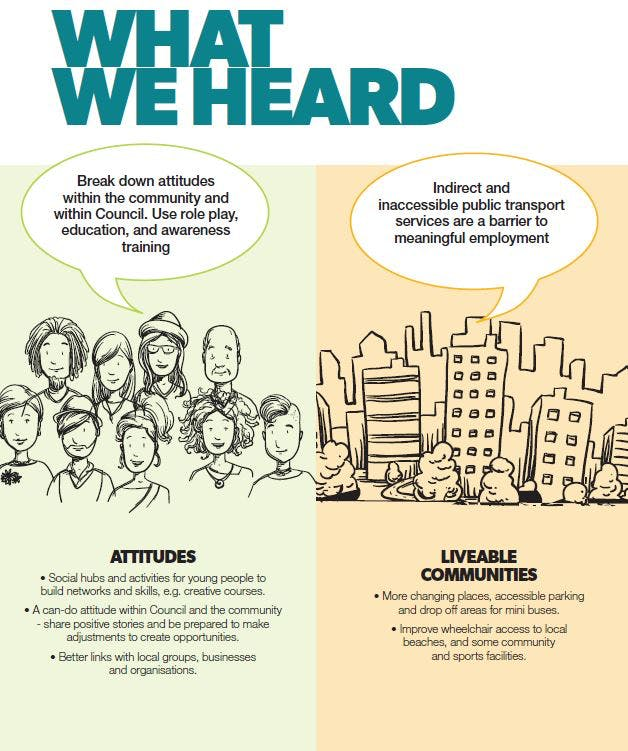 What we heard - Attitudes and Liveable Communities