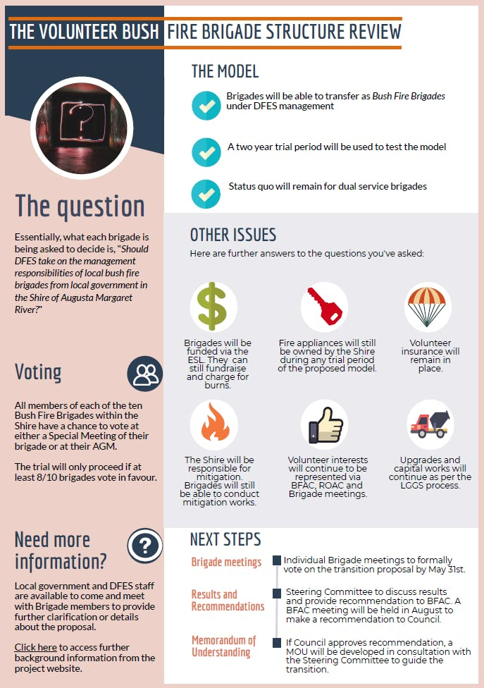 Infographic - Key information for voting