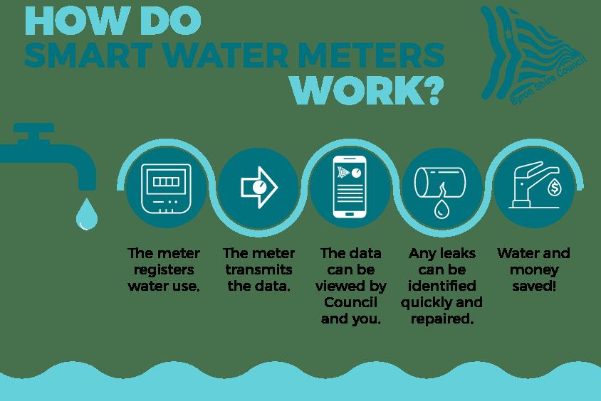 How do smart water meters work?