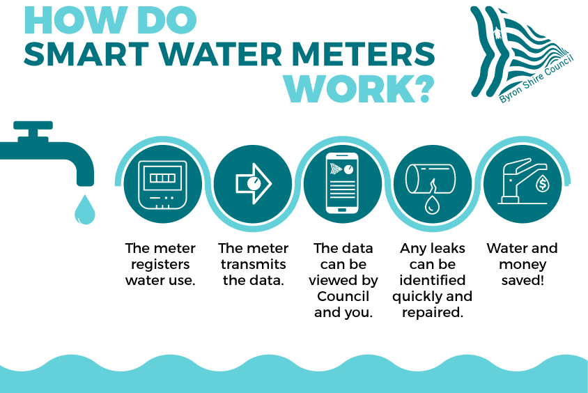 How do smart water meters work?