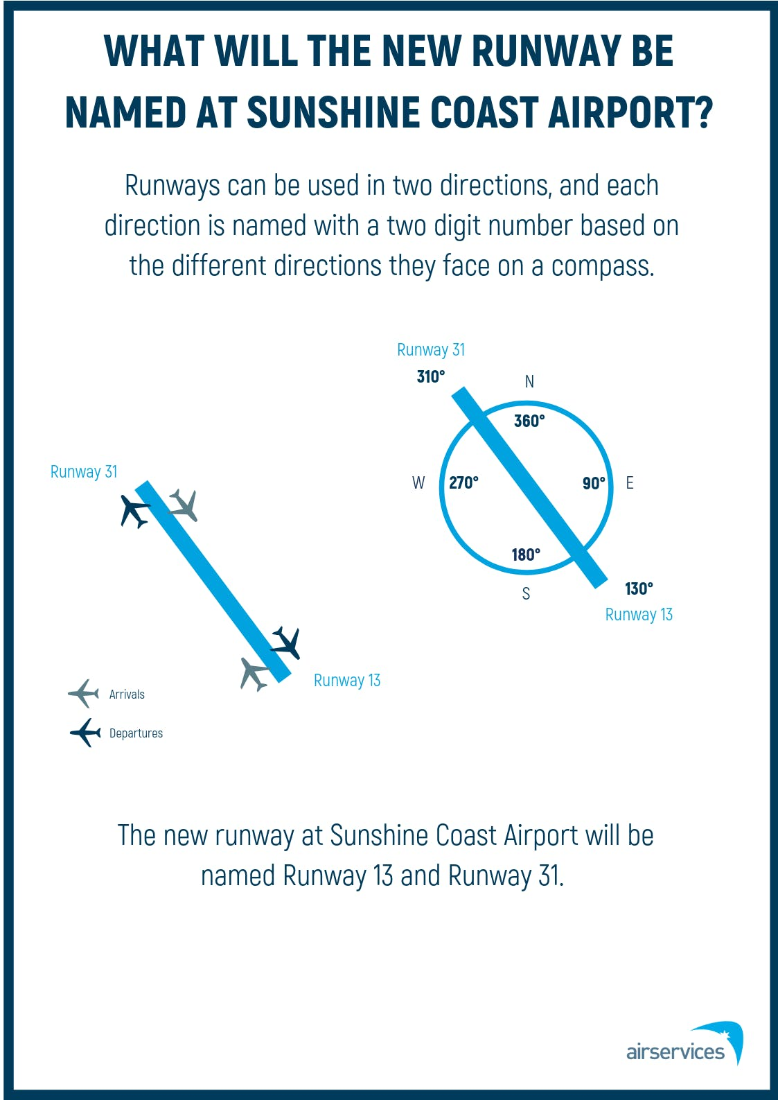 03 Runway Naming Poster - Sunshine Coast (July 2019)