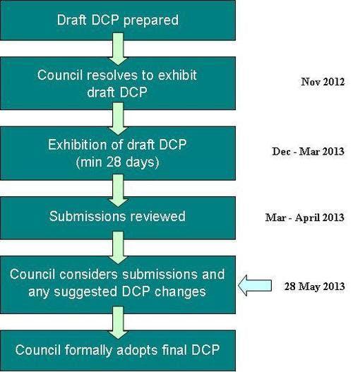 DCP process flow chart
