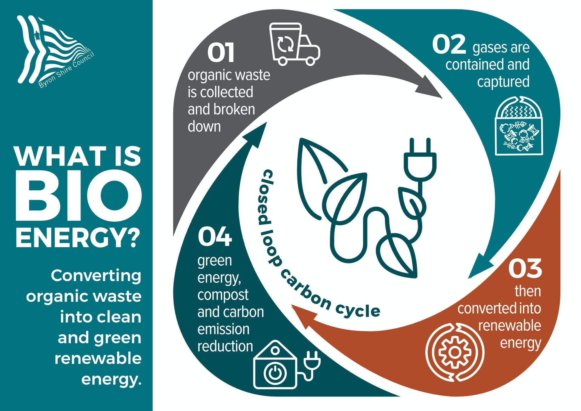 What is bioenergy infographic