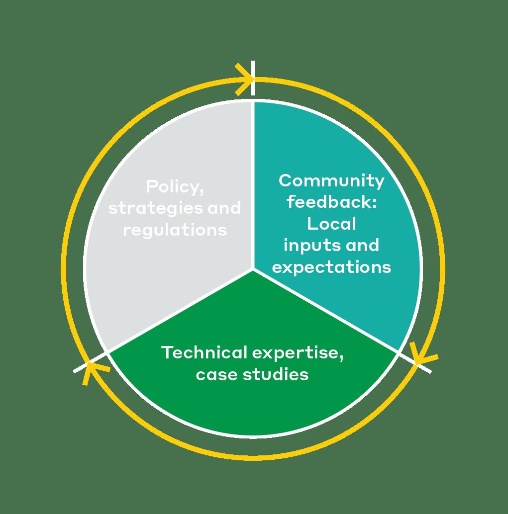 Legas project approach diagram 01