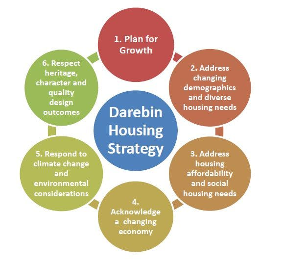 Housing Strategy   6 Goals