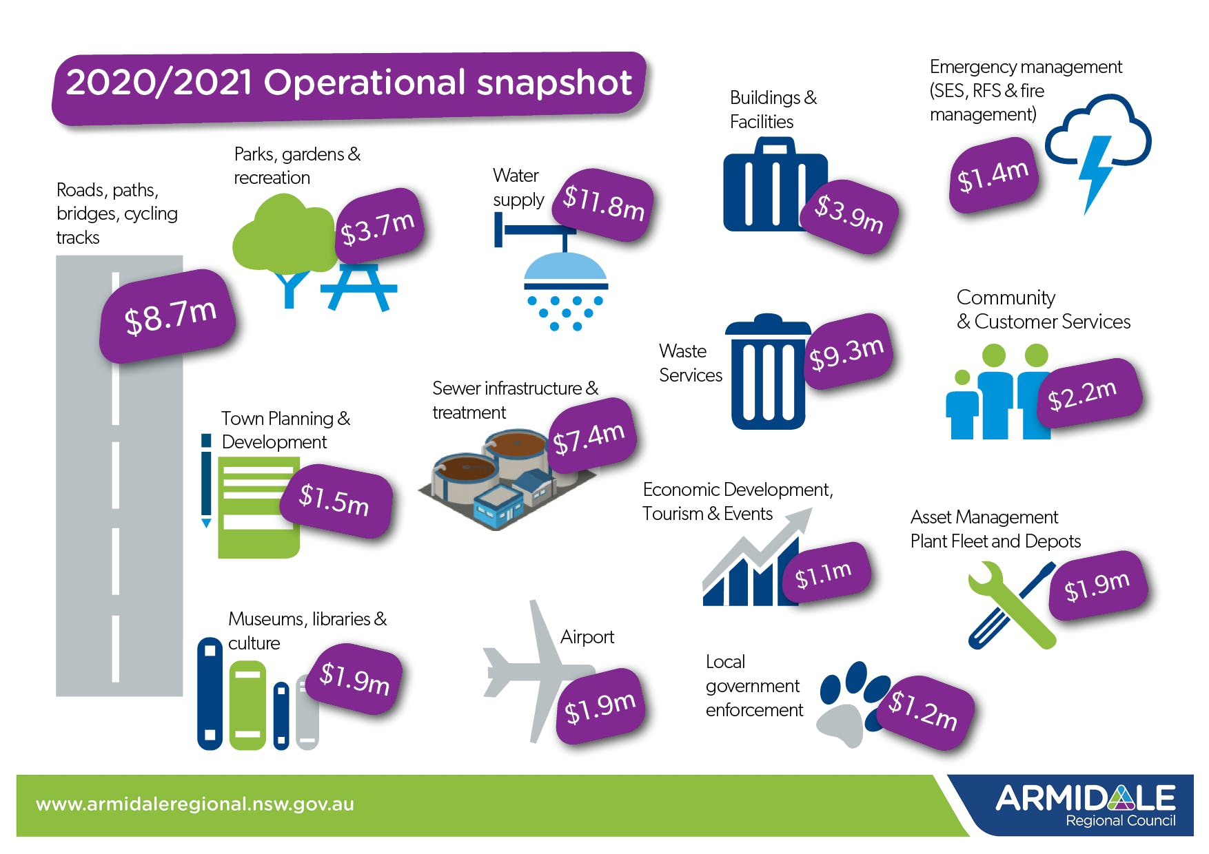 2020%3a2021 Operational snapshot.png
