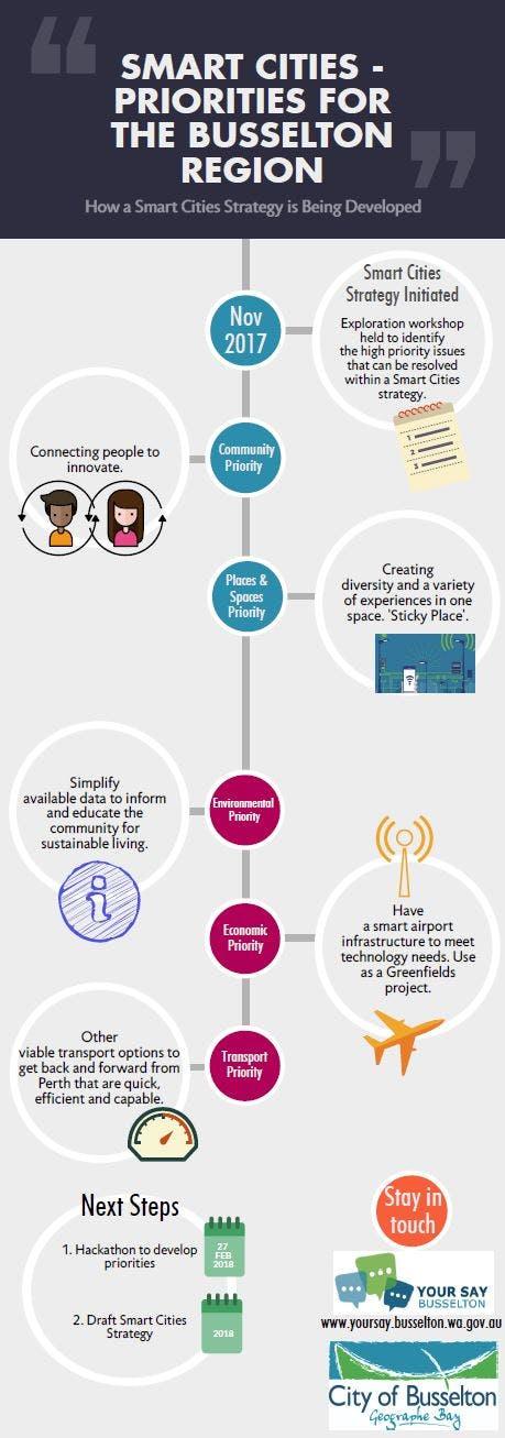Infographic_Smart Cities