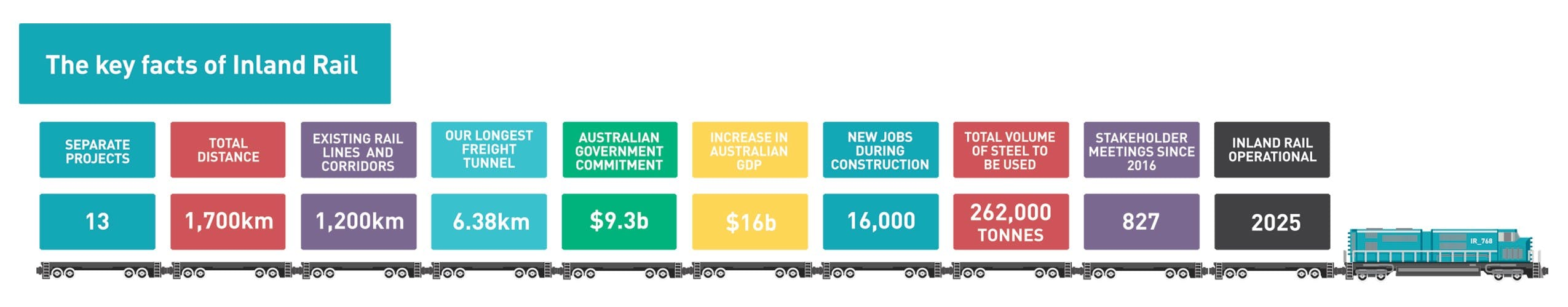 The key facts of Inland Rail