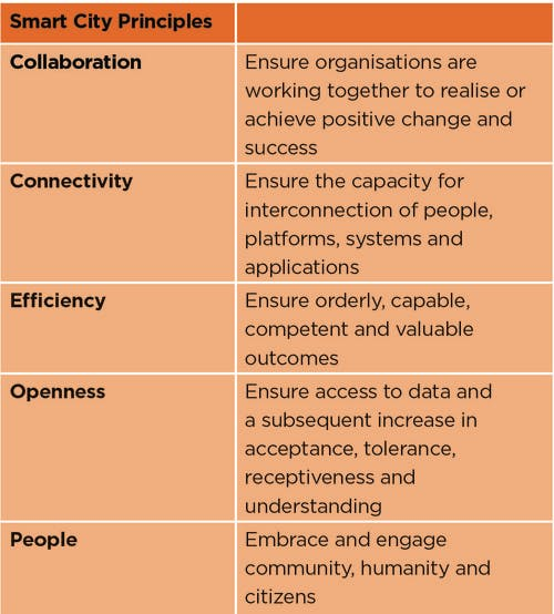 Smart City Principles