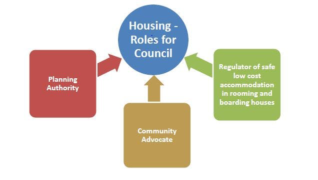 Council Roles In Housing