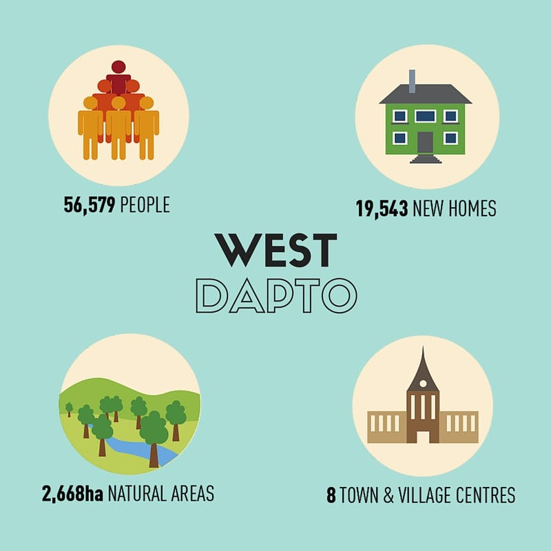 West Dapto key statistics