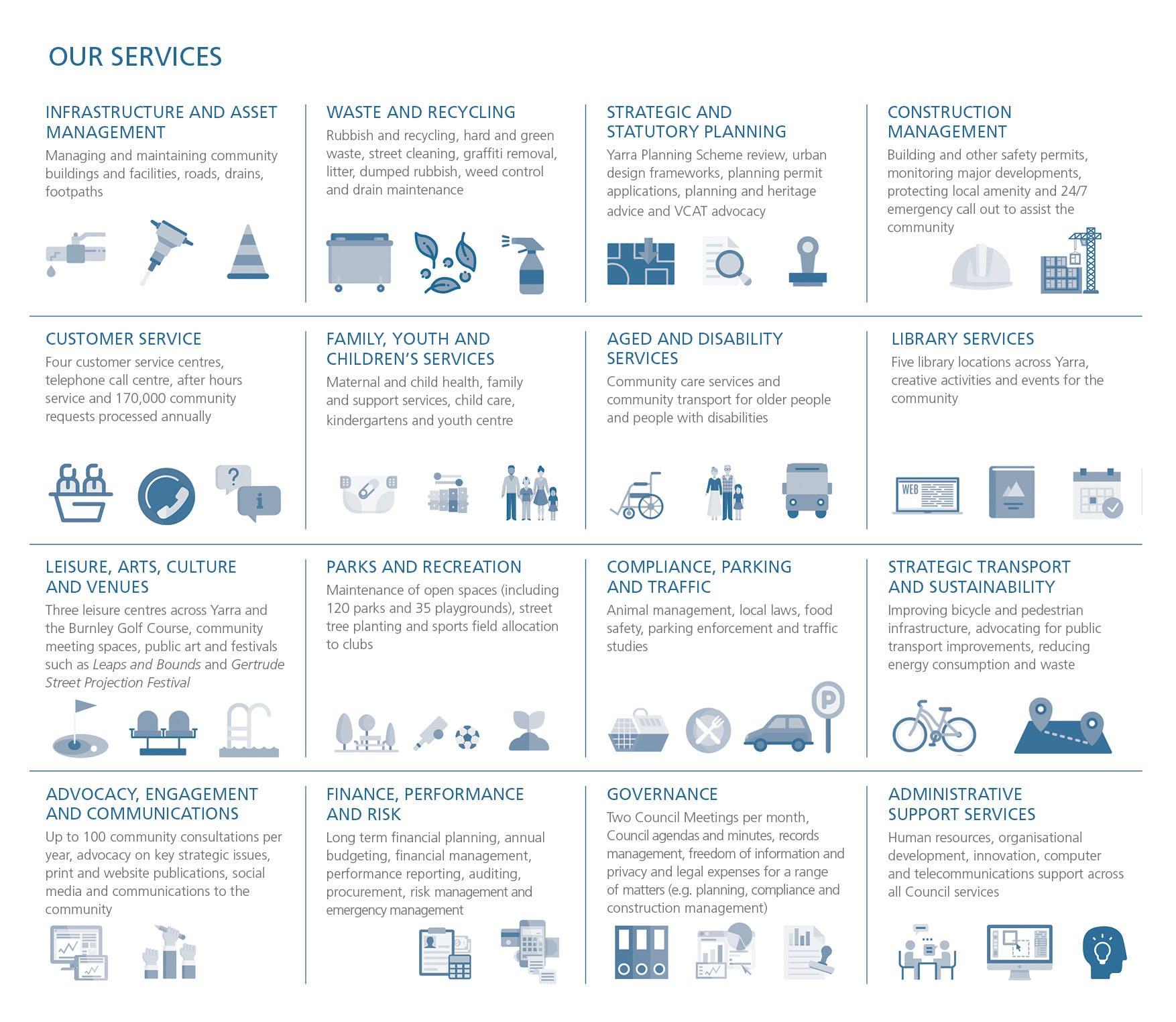 Our Services Diagram