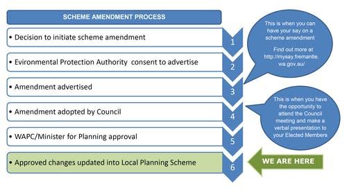 Scheme Amendment Process
