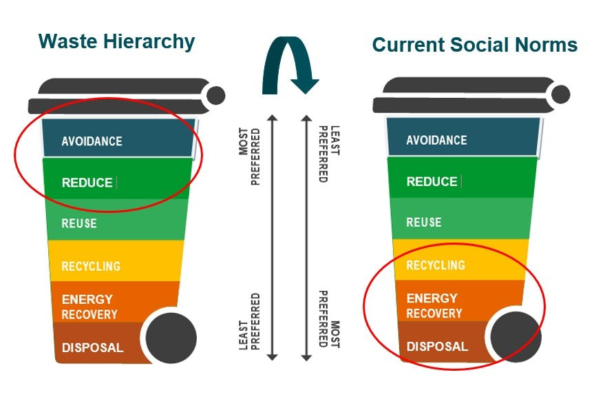 Waste hierarchy vs current social norms