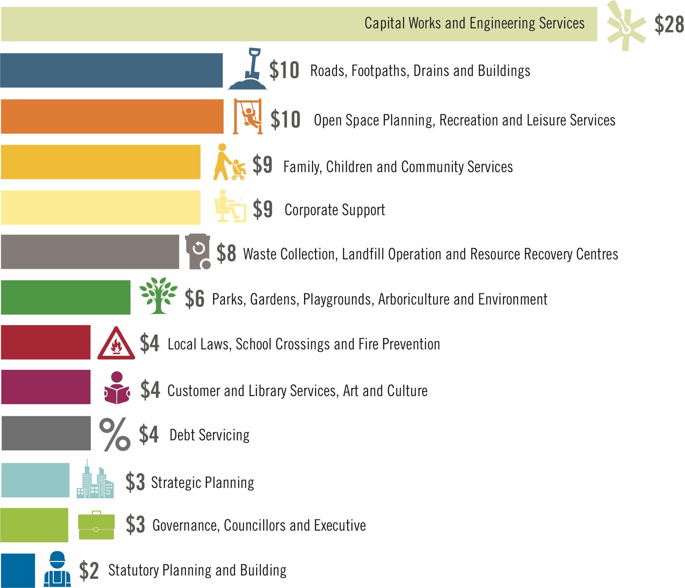 2018-19 Budget-CapitalWorks100Diagram