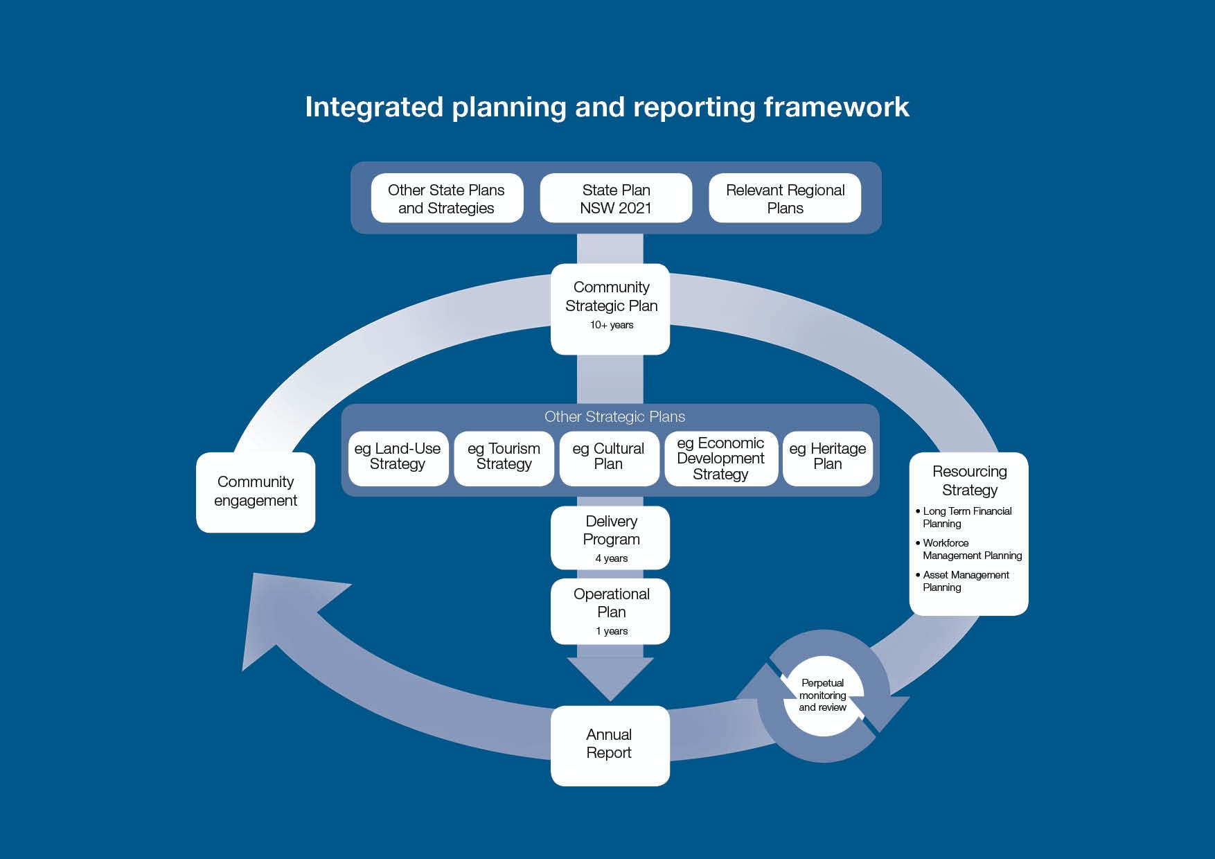 Council's Integrated Planning and Reporting Framework