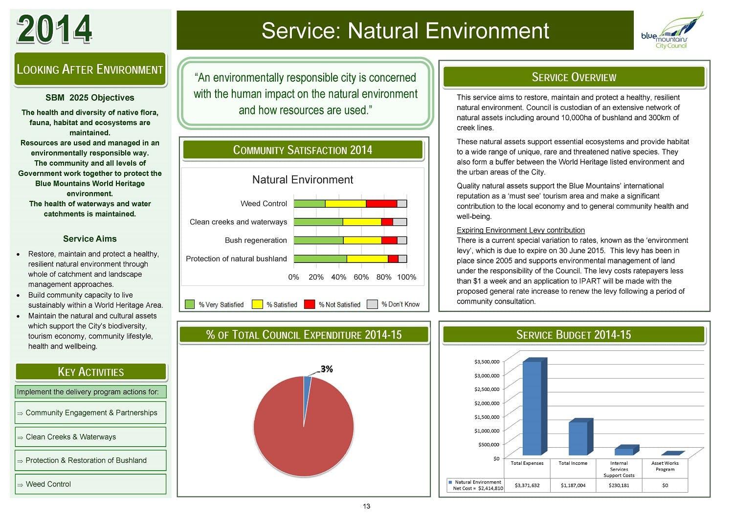 Service Dashboards - Natural Env Page13