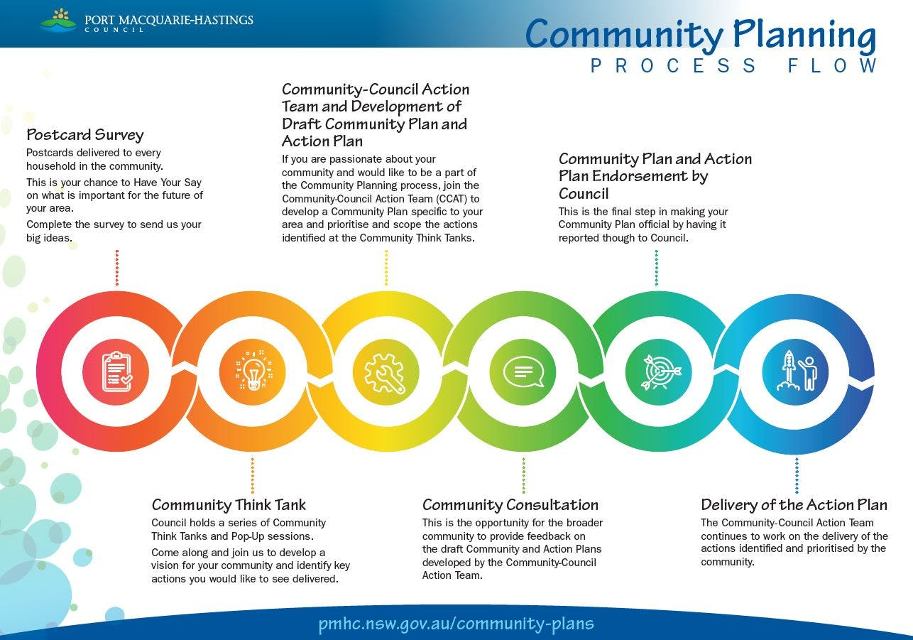 Community Planning Process Flow
