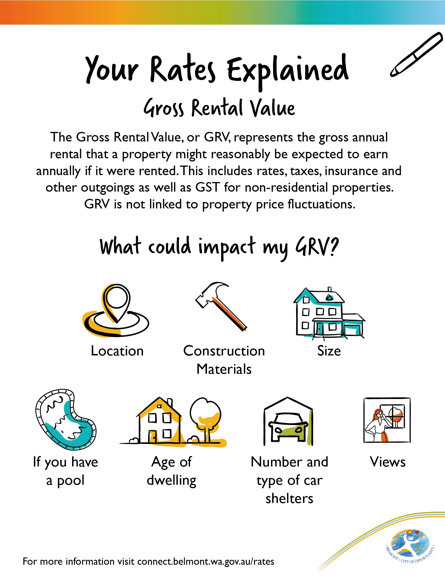 Your Rates Explained - Gross Rental Value.png