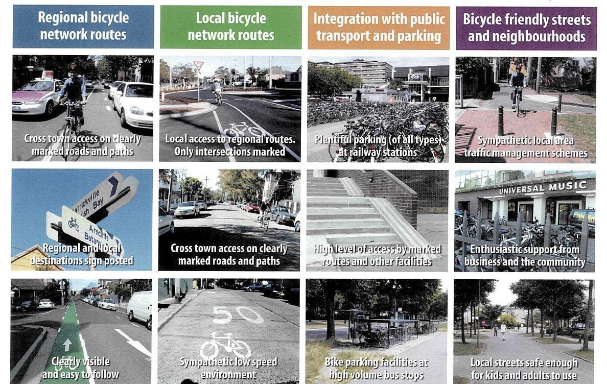 Marrickville Bike Network vision