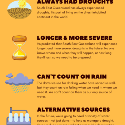 Infographic - six things you need to know about drought