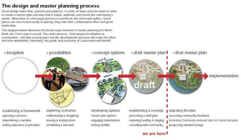 The design and masterplanning process - where we are at.