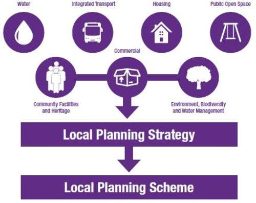 Local Planning Framework