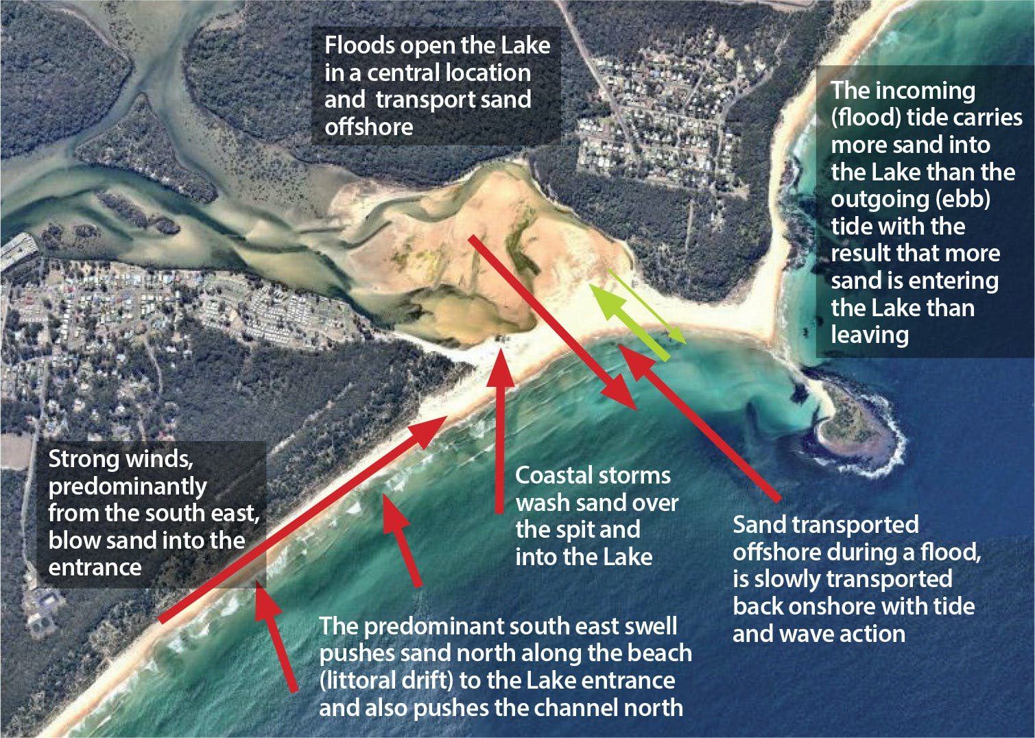 Diagram illustrating the changes to the Lake's entrance causes by water and wind