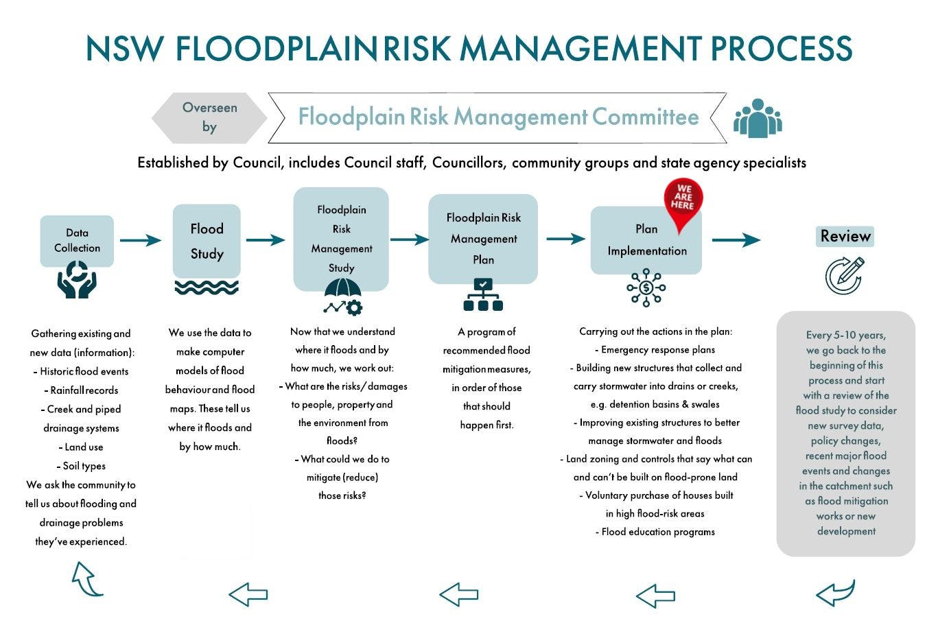 NSW Floodplain Risk Managemement Process