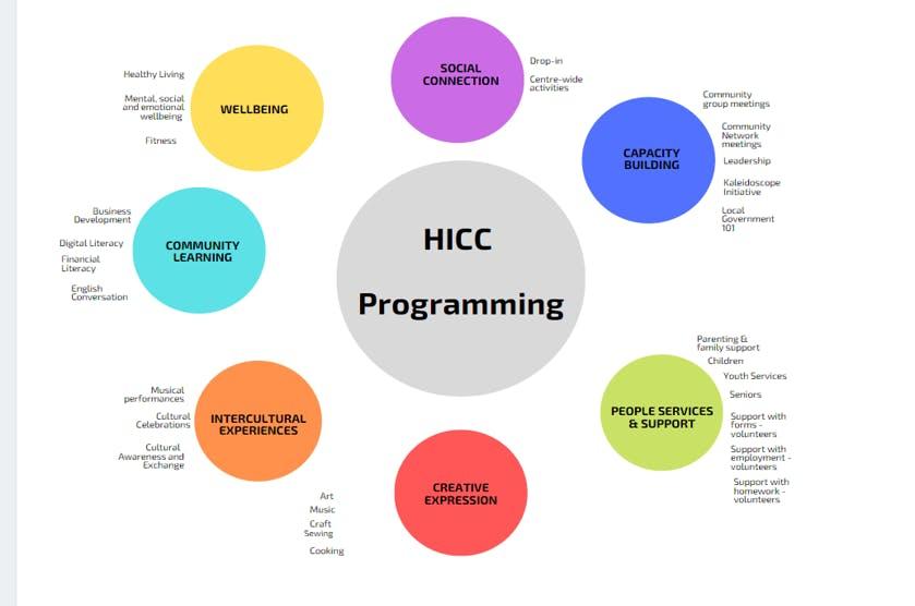 7 Programming Themes.png