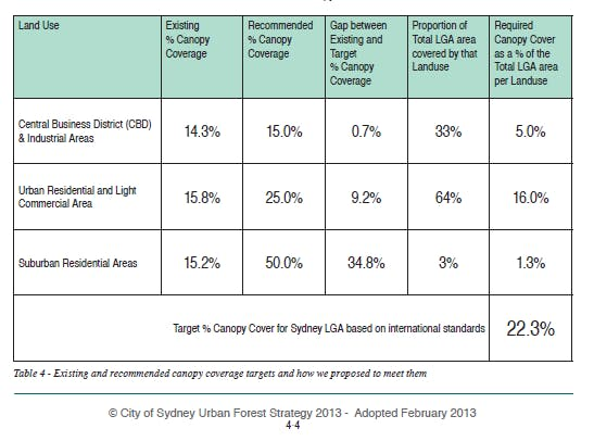 Canopy cover targets