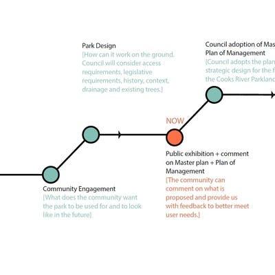 Park Planning Process