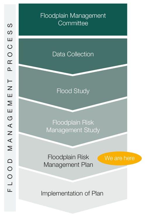 Flood Management Process