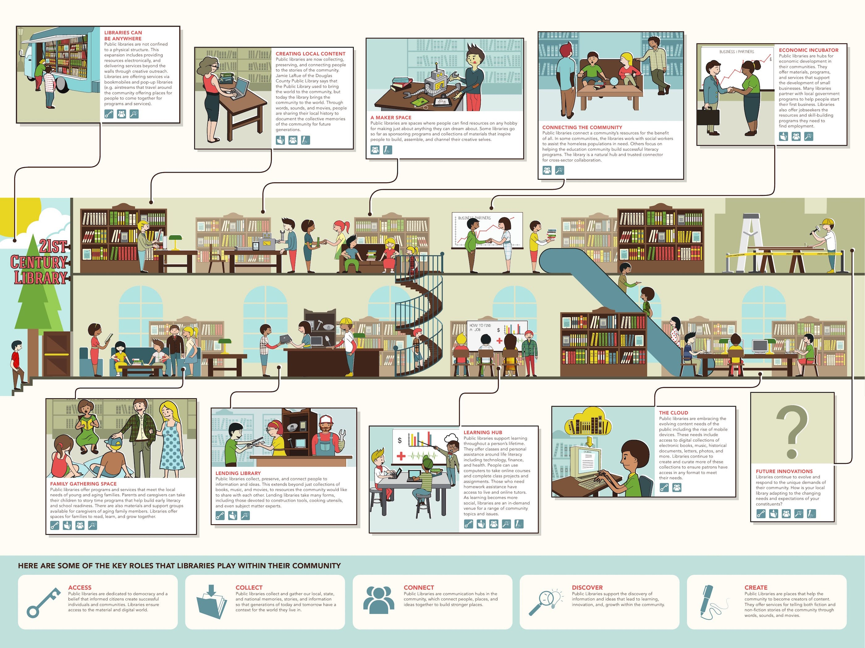 21st Century Library Infographic