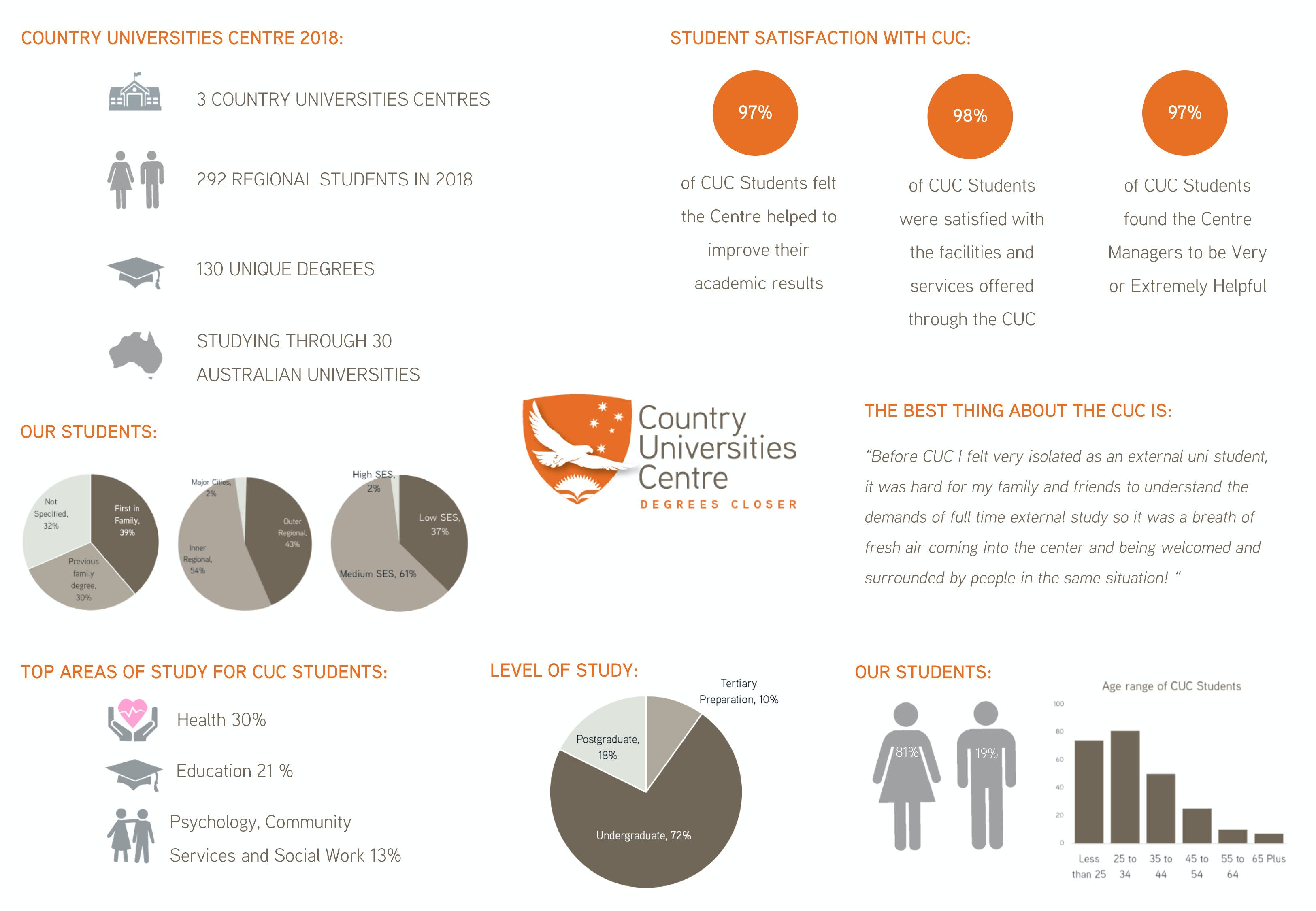 Country Universities Centre Network Summary 2018