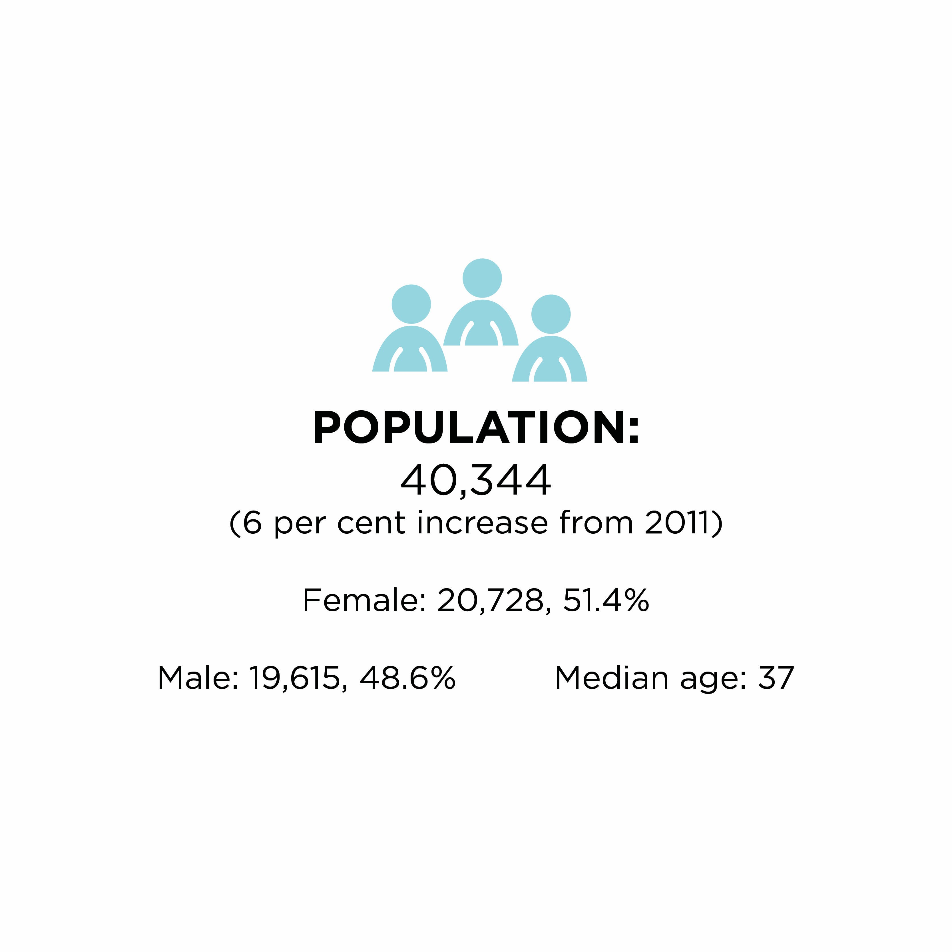 Census 2016- Population