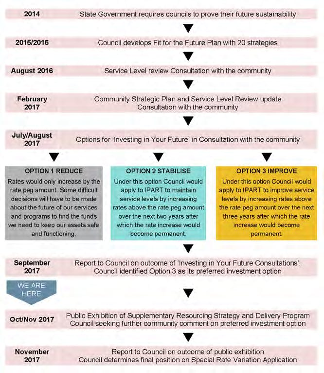 Fit For The Future Consultation Time Line
