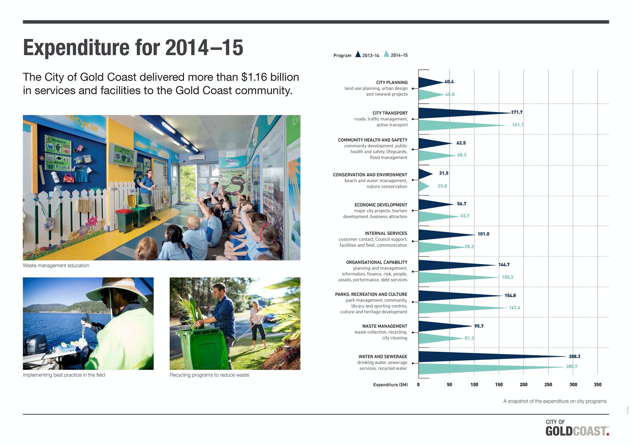 Expenditure for 2014-15