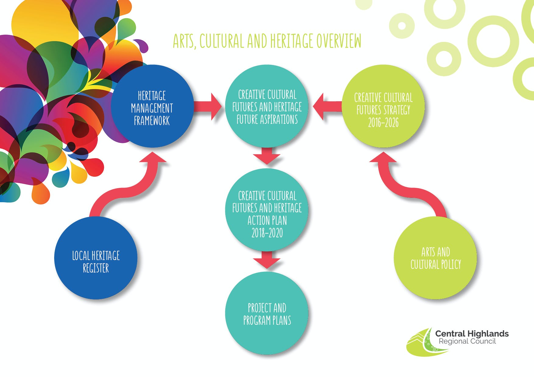 Arts, cultural and heritage strategic documents