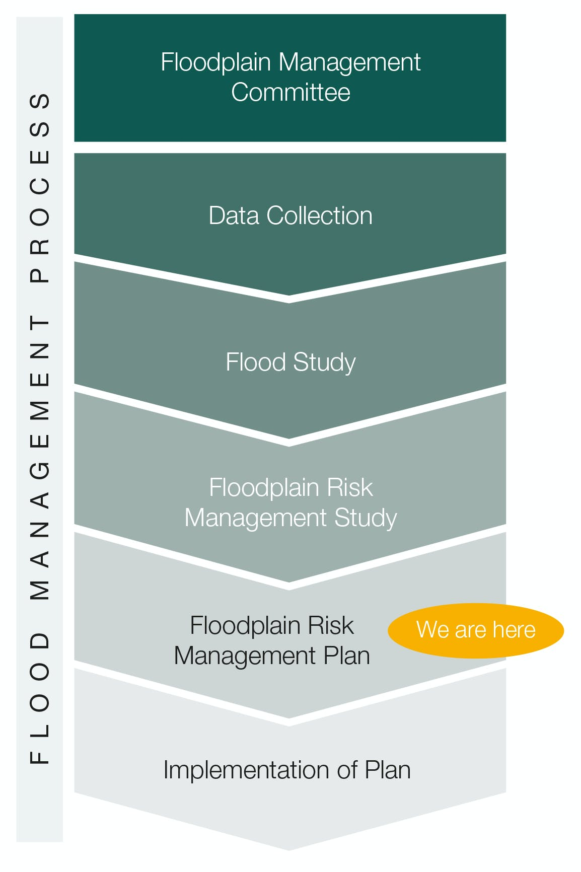 Flood Management Process
