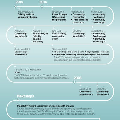 Group's journey timeline